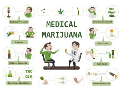 What are the Medical Benefits of Marijuana?